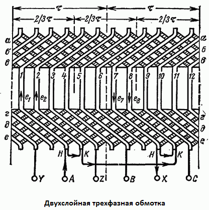 Обмотка асинхронного двигателя