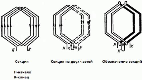 Обмотки статора асинхронного двигателя