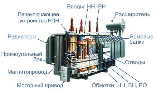 Устройство силового трансформатора
