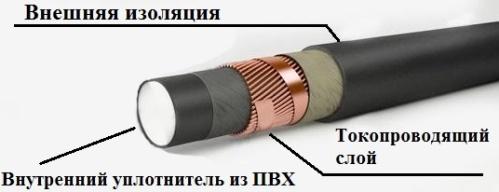 Многожильный полый проводник с заполненой полостью ПВХ