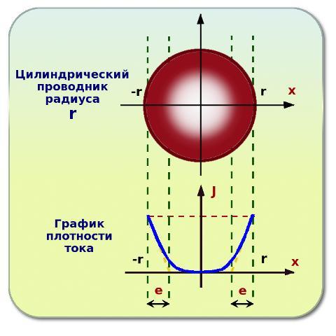 График распределения тока