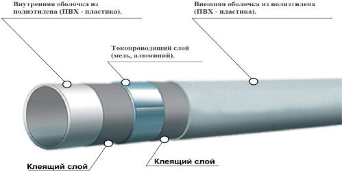 Полый проводник