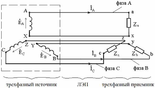 трехфазный источник, ЛЭП и трехфазный приемник