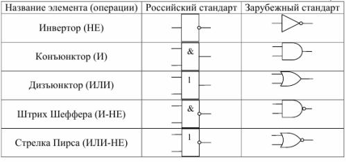 Условные графические обозначения некоторых логических элементов