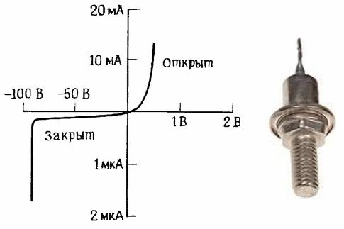 Основные параметры выпрямительных диодов