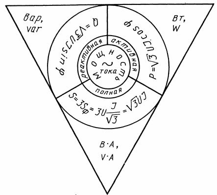 Зависимости, определяющие значение мощности для цепи переменного тока при соединениях звездой и треугольником