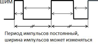 Широко-импульсная модуляция