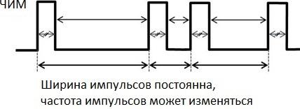 Частотно-импульсная модуляция