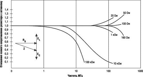 На графике изображено отношение полного сопротивления резистора к активному на различных частотах
