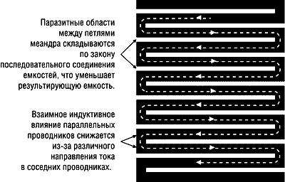 Форма резистивного слоя