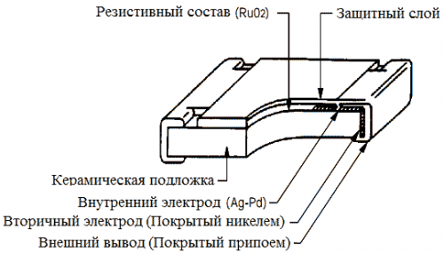 Внутреннее устройство SMD-резистора