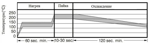 Кривая нагрева и охлаждения при пайке SMD-резисторов