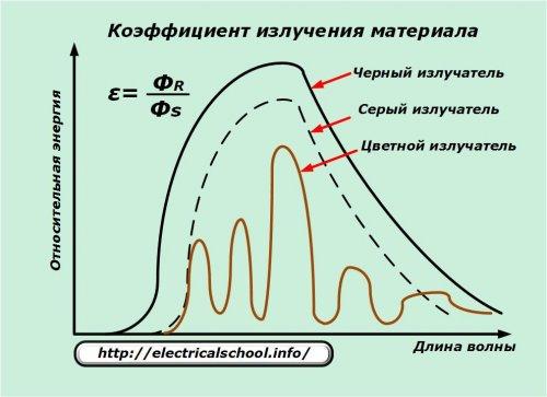 Бесконтактное измерение температуры поверхности