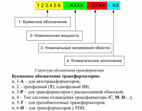 Структура условного обозначения силовых трансформаторов