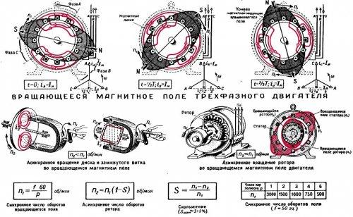 Принцип действия асинхронных двигателей