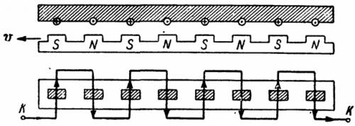 Взаимное расположение обмотки статора и полюсов ротора генератора