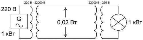 Передача электроэнергии с использованием трансформатора