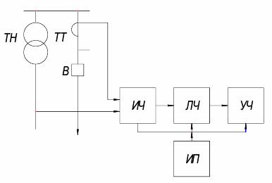Функциональная схема РЗА
