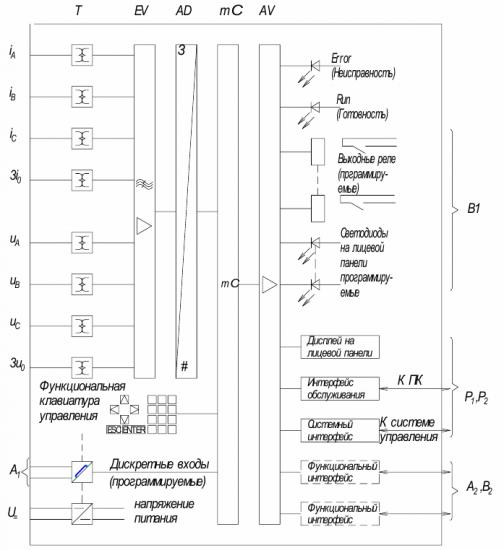 Структурная схема микропроцессорной (МП) РЗА