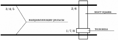 Схема выполнения операций мостовым краном в рабочем цикле