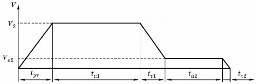 Тахограмма механизма передвижения тележки