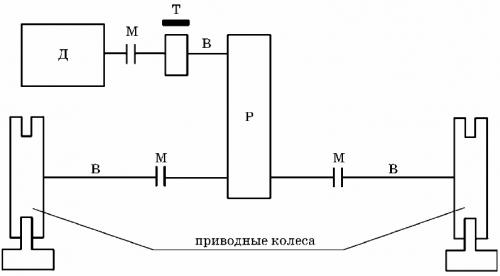 Кинематическая схема механизма передвижения тележки