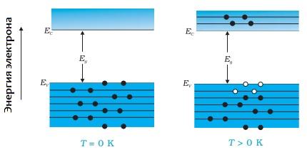 Зависимость проводимости полупроводников от температуры