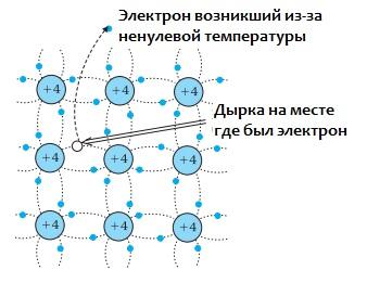 Возникновение свободных электронов проводимости