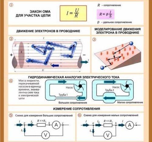 Сопротивление в электрической цепи