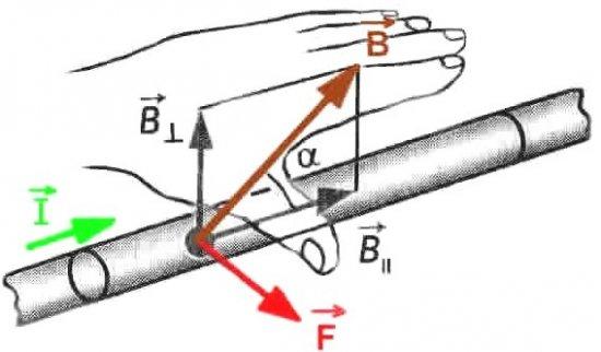 Действие магнитного поля на проводник с током