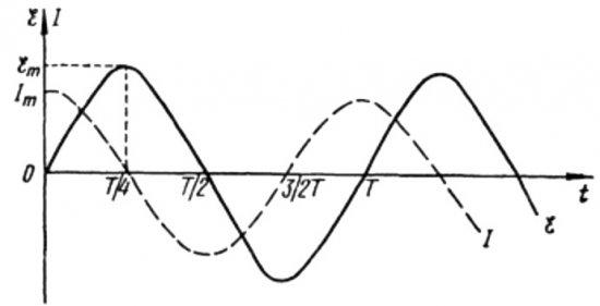 Напряжение в цепи переменного тока с конденсатором всегда изменяются в разных фазах