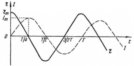 Изменения тока через катушку и напряжения на ней, происходят в разных фазах