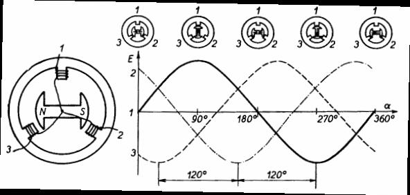 Получение трехфазного переменного напряжения и тока