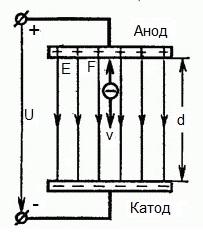 Электрон движется в тормозящем однородном электрическом поле - схема