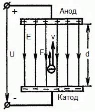 Электрон в электрическом поле - схема