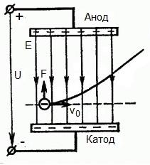 Движение электрона в поле - схема