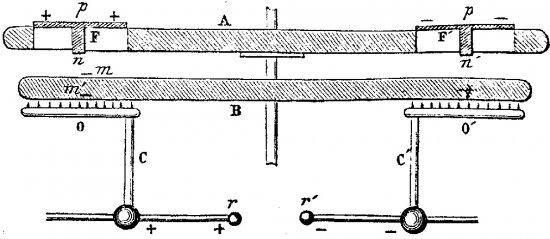 Принцип работы электрофорной машины