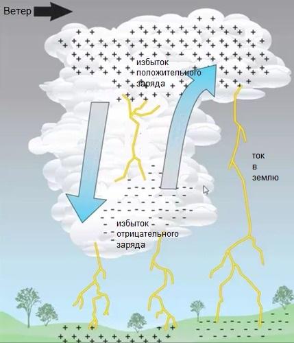 Что такое молния? Отчего возникает молния?