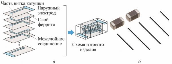 Многослойные ферритовые чип-фильтры