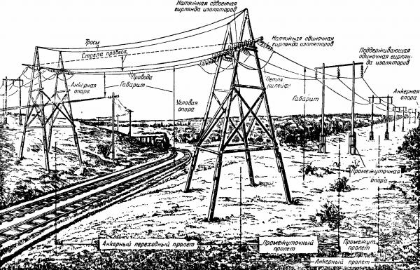 Линия электопередачи высокого напряжения (рисунок из книги 1950 года)