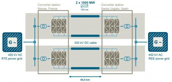Схема современной линии HVDC
