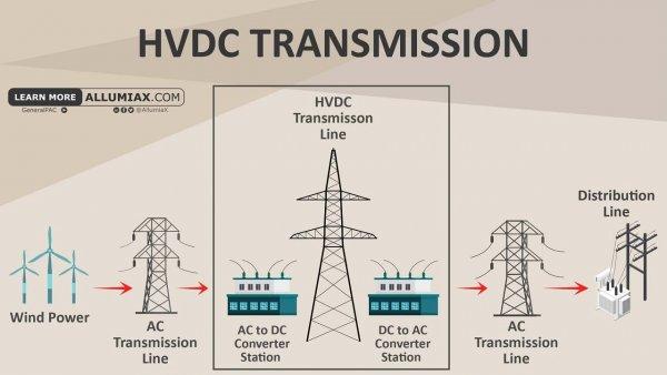 Высоковольтные линии электропередачи постоянного тока (HVDC)